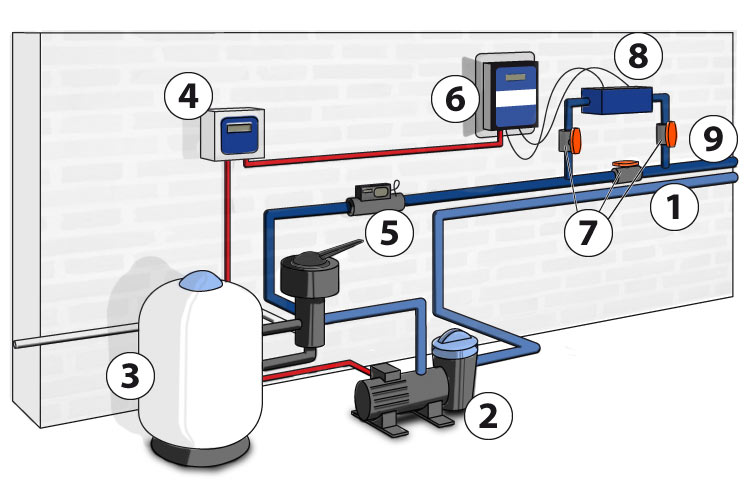 Esquema instalación equipo de electrolisis salina